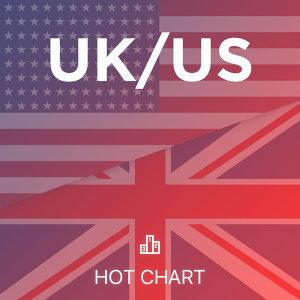 UK/US Chart